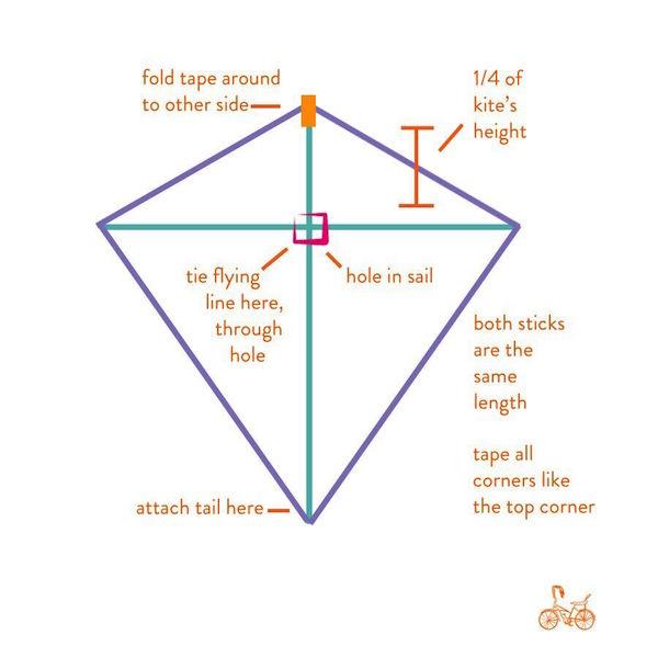 Easy Kite Making, Crafts, Kite Flying